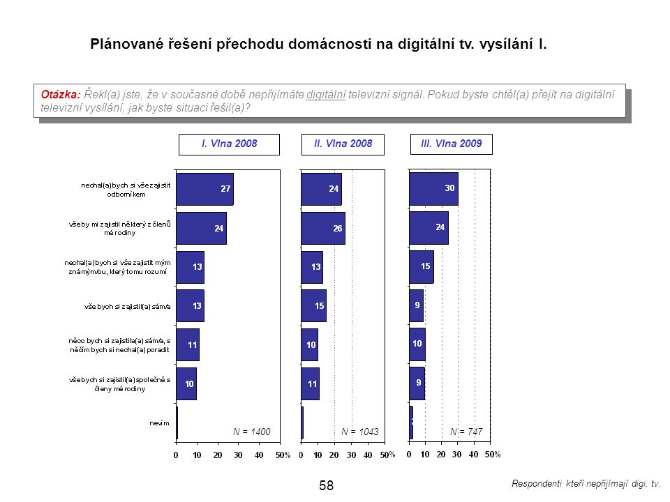 Plánované řešení přechodu domácnosti na digitální tv. vysílání I.