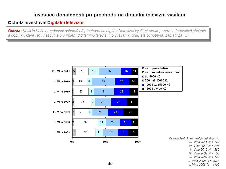 Investice domácnosti při přechodu na digitální televizní vysílání