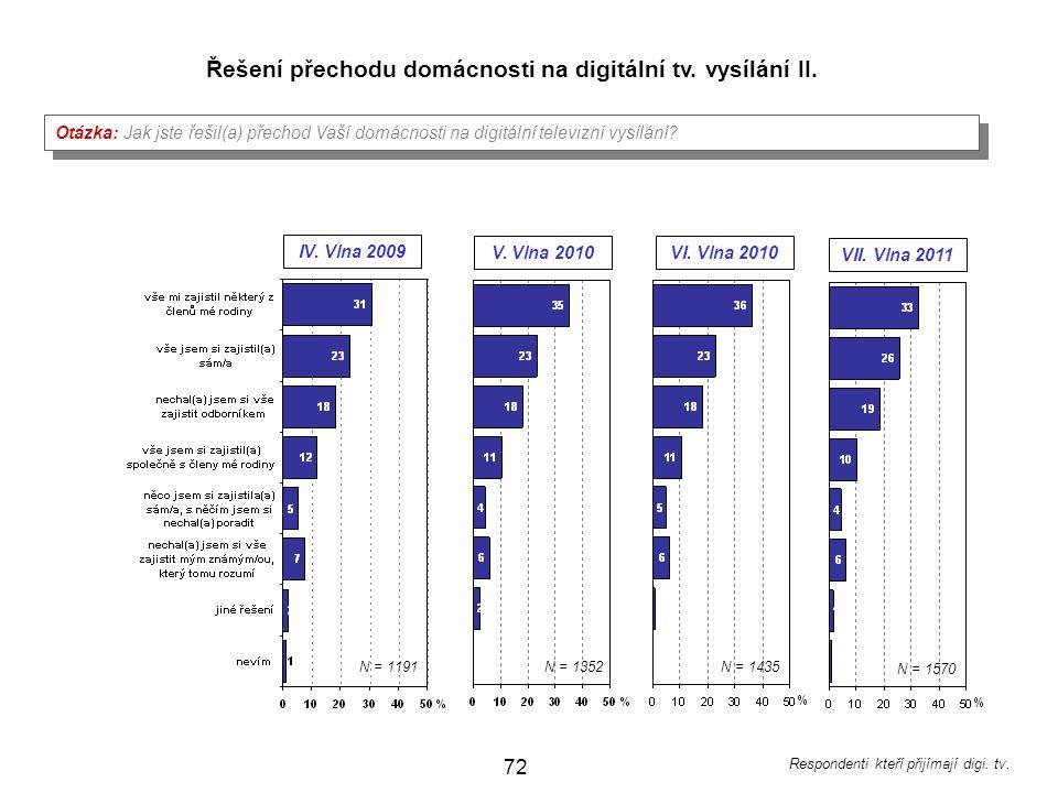 Řešení přechodu domácnosti na digitální tv. vysílání II.