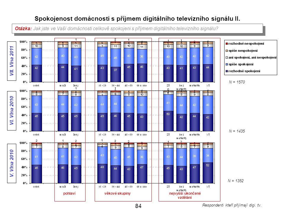 Spokojenost domácnosti s příjmem digitálního televizního signálu II.