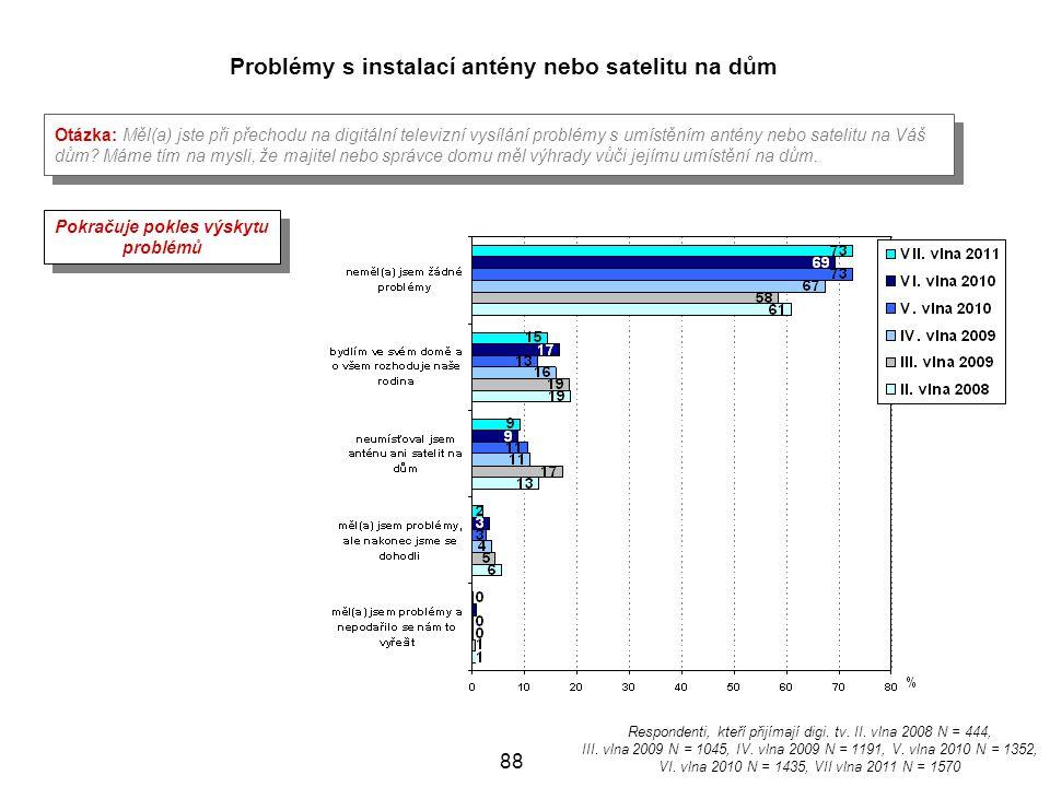 Problémy s instalací antény nebo satelitu na dům
