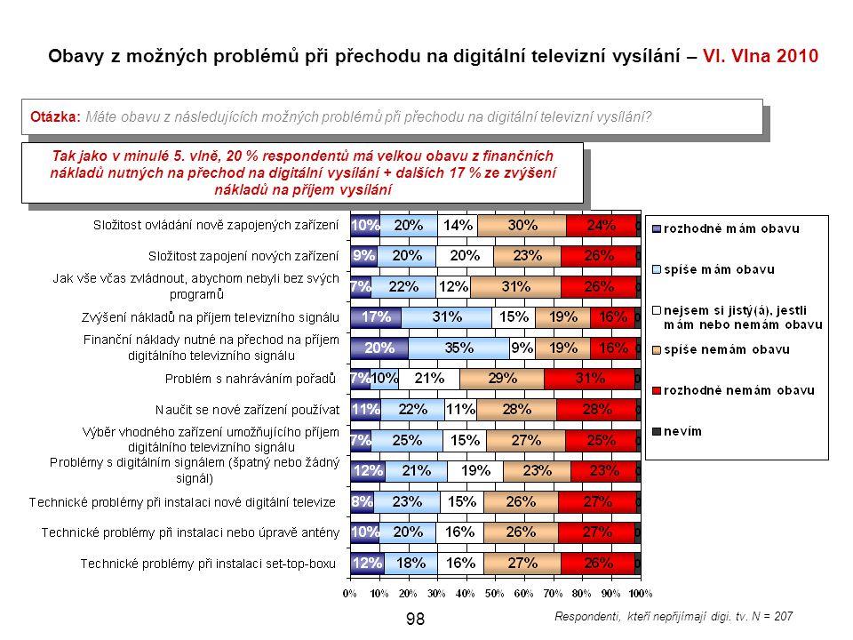 Respondenti, kteří nepřijímají digi. tv. N = 207