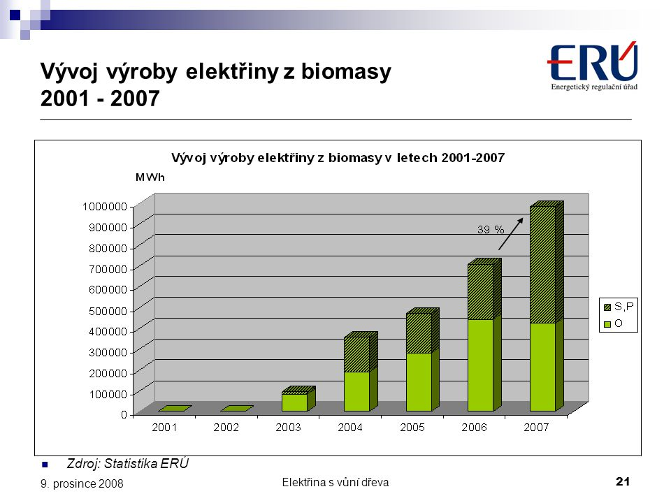 Vývoj výroby elektřiny z biomasy 2001 - 2007