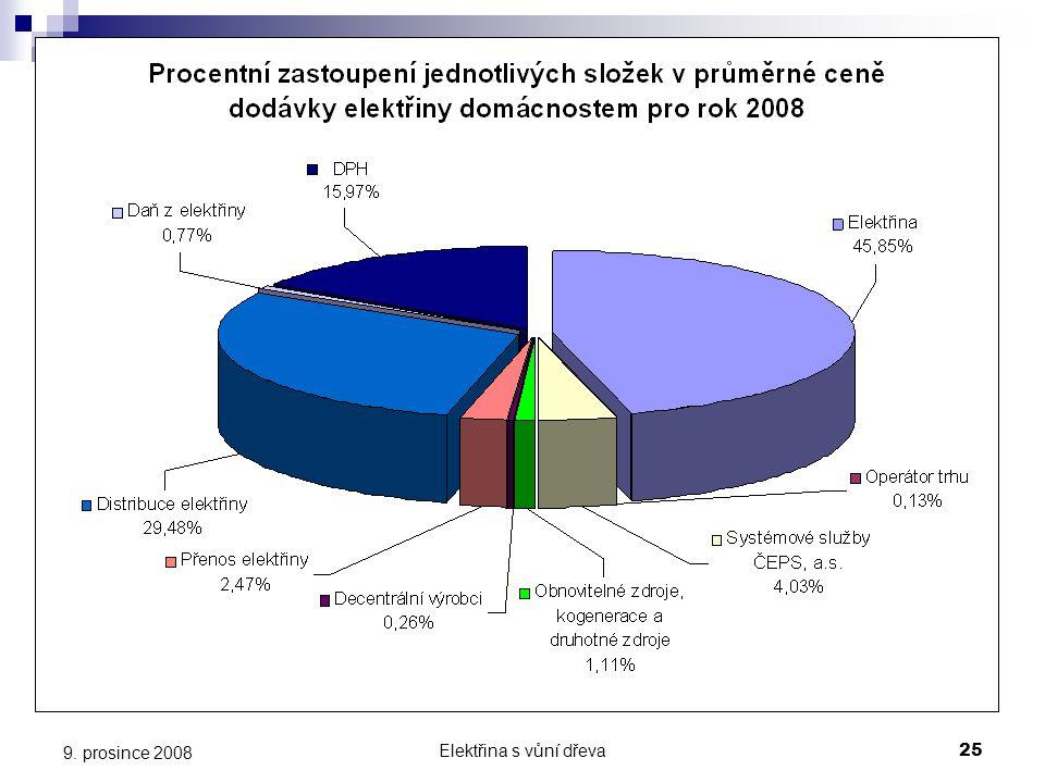 Procentní zastoupení jednotlivých složek v průměrné ceně dodávky elektřiny domácnostem pro rok 2008