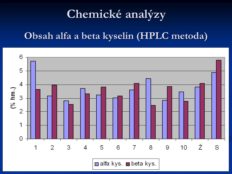 Obsah alfa a beta kyselin (HPLC metoda)