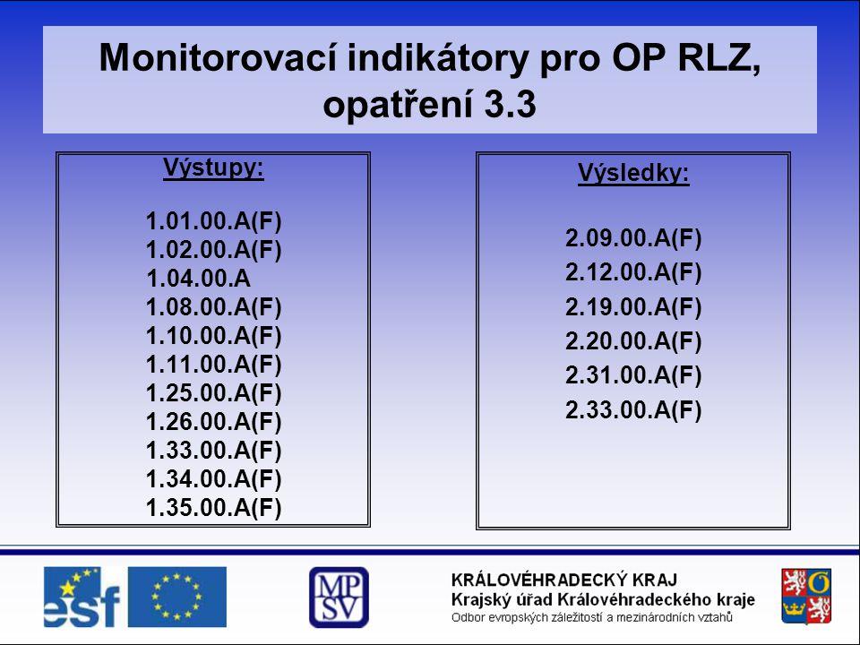 Monitorovací indikátory pro OP RLZ, opatření 3.3