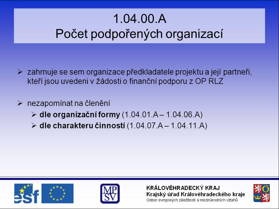 1.04.00.A Počet podpořených organizací