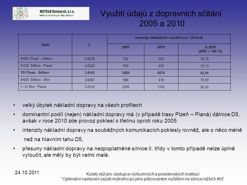 Intenzity nákladních vozidel (voz / 24 hod)
