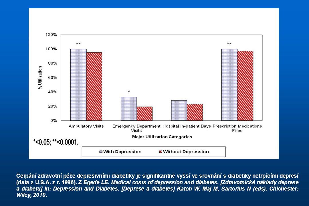 Čerpání zdravotní péče depresivními diabetiky je signifikantně vyšší ve srovnání s diabetiky netrpícími depresí (data z U.S.A.