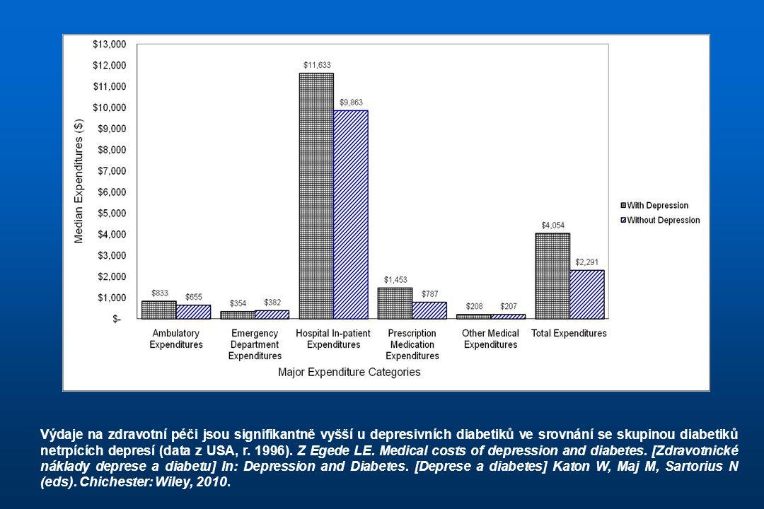 Výdaje na zdravotní péči jsou signifikantně vyšší u depresivních diabetiků ve srovnání se skupinou diabetiků netrpících depresí (data z USA, r.