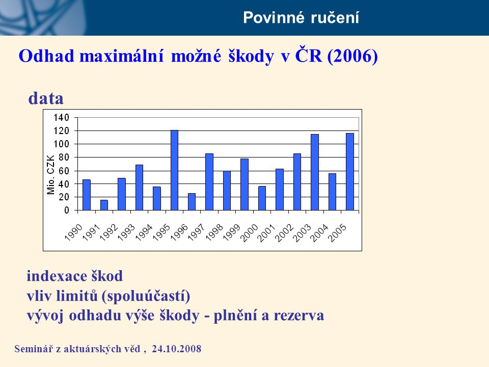 Odhad maximální možné škody v ČR (2006) data