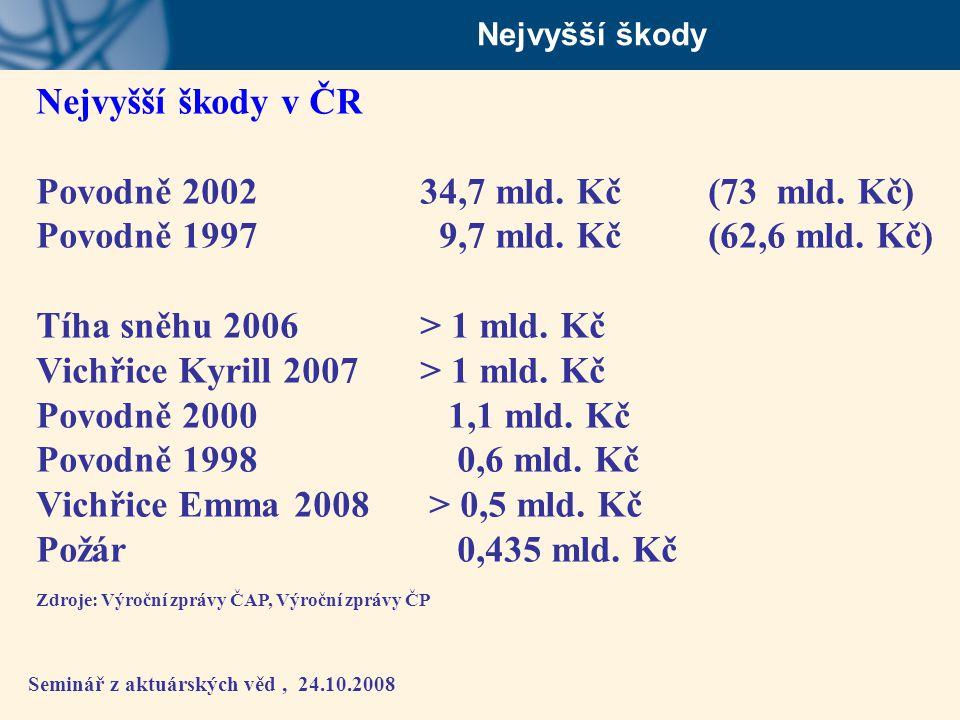 Vichřice Kyrill 2007 > 1 mld. Kč Povodně 2000 1,1 mld. Kč