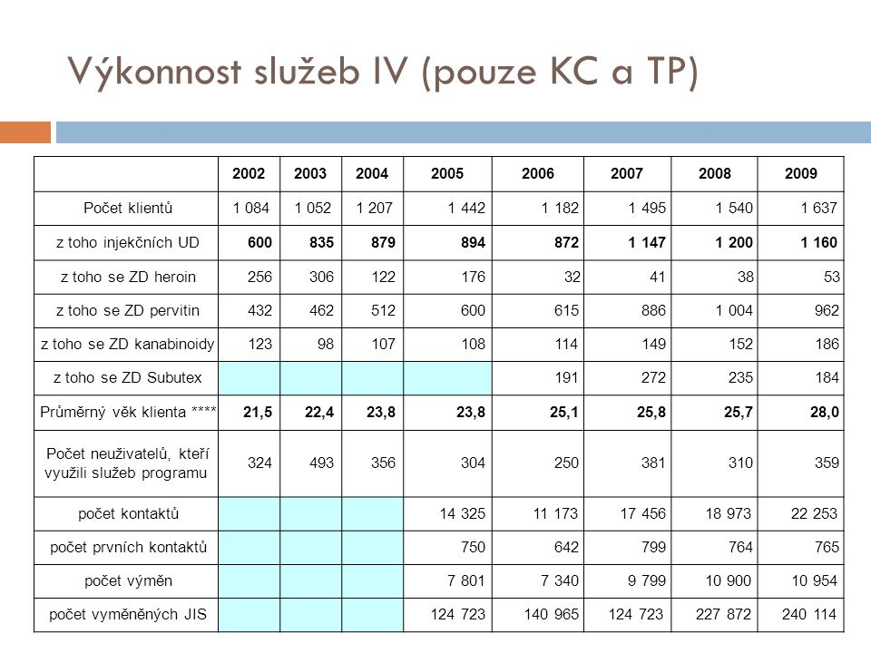 Výkonnost služeb IV (pouze KC a TP)