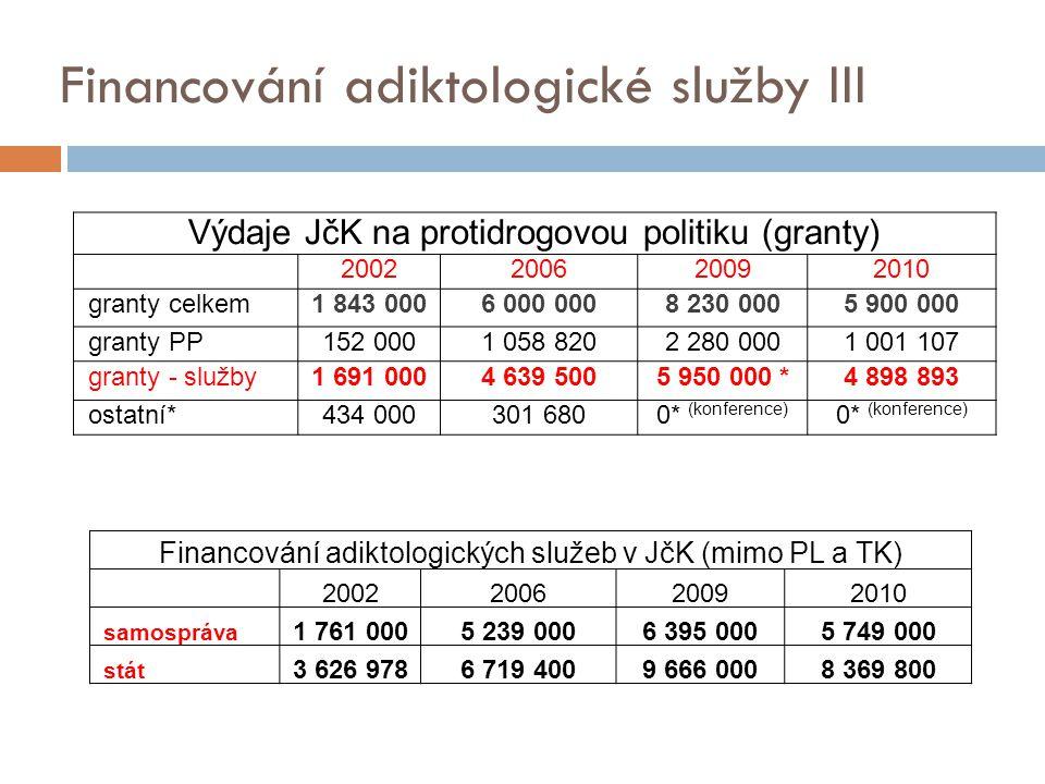 Financování adiktologické služby III