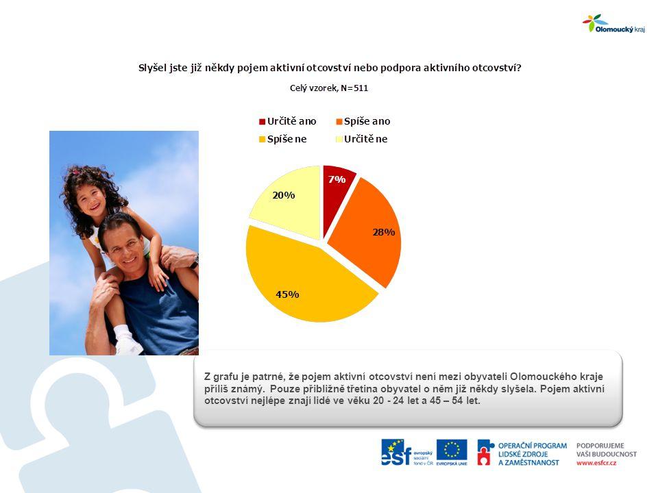 Z grafu je patrné, že pojem aktivní otcovství není mezi obyvateli Olomouckého kraje příliš známý.