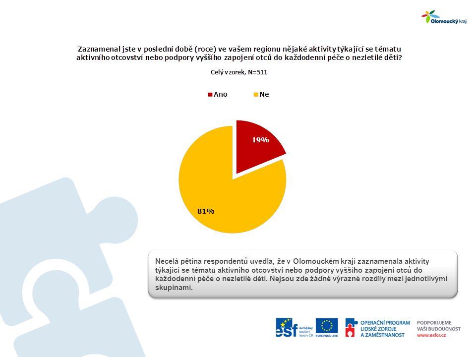 Necelá pětina respondentů uvedla, že v Olomouckém kraji zaznamenala aktivity týkající se tématu aktivního otcovství nebo podpory vyššího zapojení otců do každodenní péče o nezletilé děti.