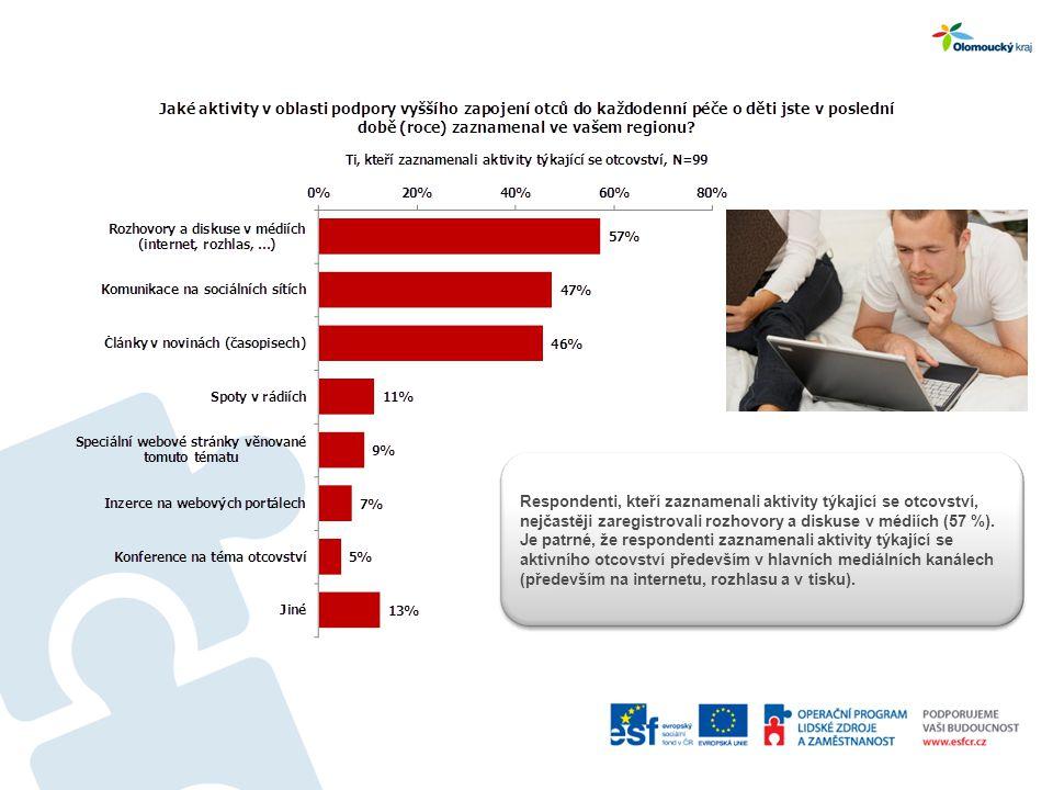 Respondenti, kteří zaznamenali aktivity týkající se otcovství, nejčastěji zaregistrovali rozhovory a diskuse v médiích (57 %).
