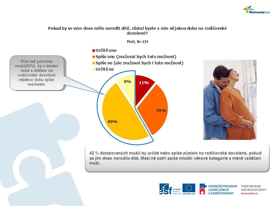 Více než polovina mužů(56%) by v dnešní době s dítětem na rodičovské dovolené nějakou dobu spíše nezůstala.