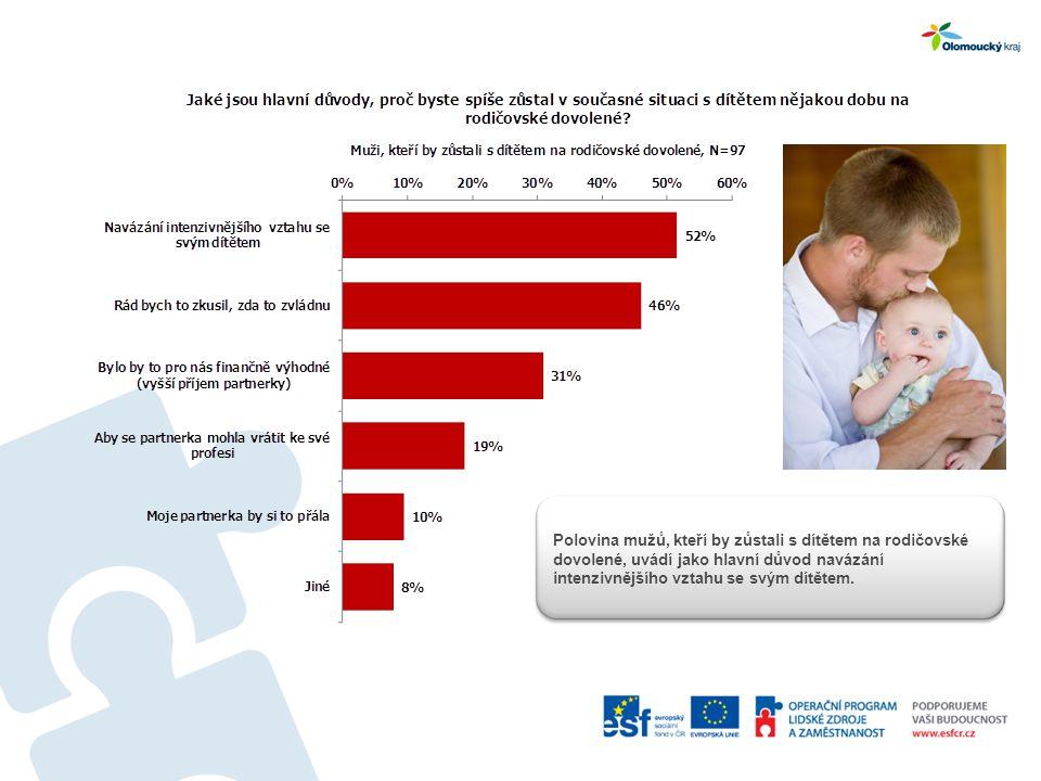 Polovina mužů, kteří by zůstali s dítětem na rodičovské dovolené, uvádí jako hlavní důvod navázání intenzivnějšího vztahu se svým dítětem.