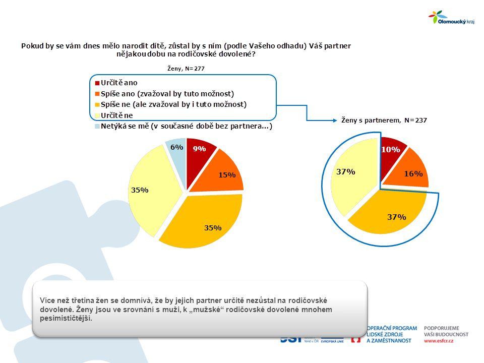 Více než třetina žen se domnívá, že by jejich partner určitě nezůstal na rodičovské dovolené.