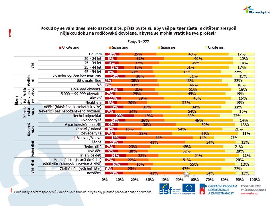 ! Příliš nízký počet respondentů v dané cílové skupině, s výsledky je nutné pracovat pouze orientačně