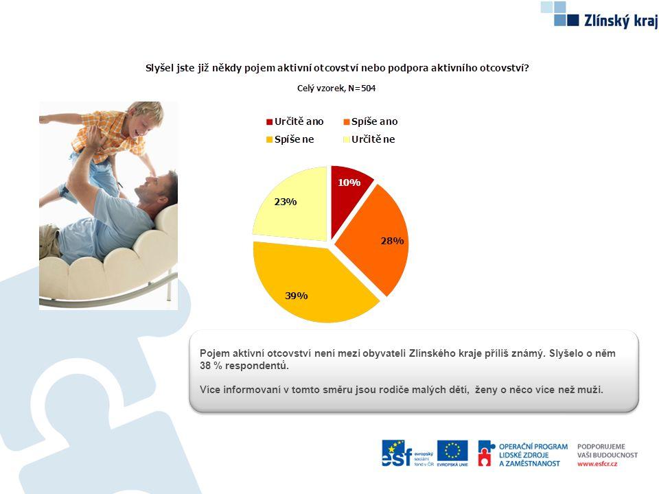 Pojem aktivní otcovství není mezi obyvateli Zlínského kraje příliš známý. Slyšelo o něm 38 % respondentů.