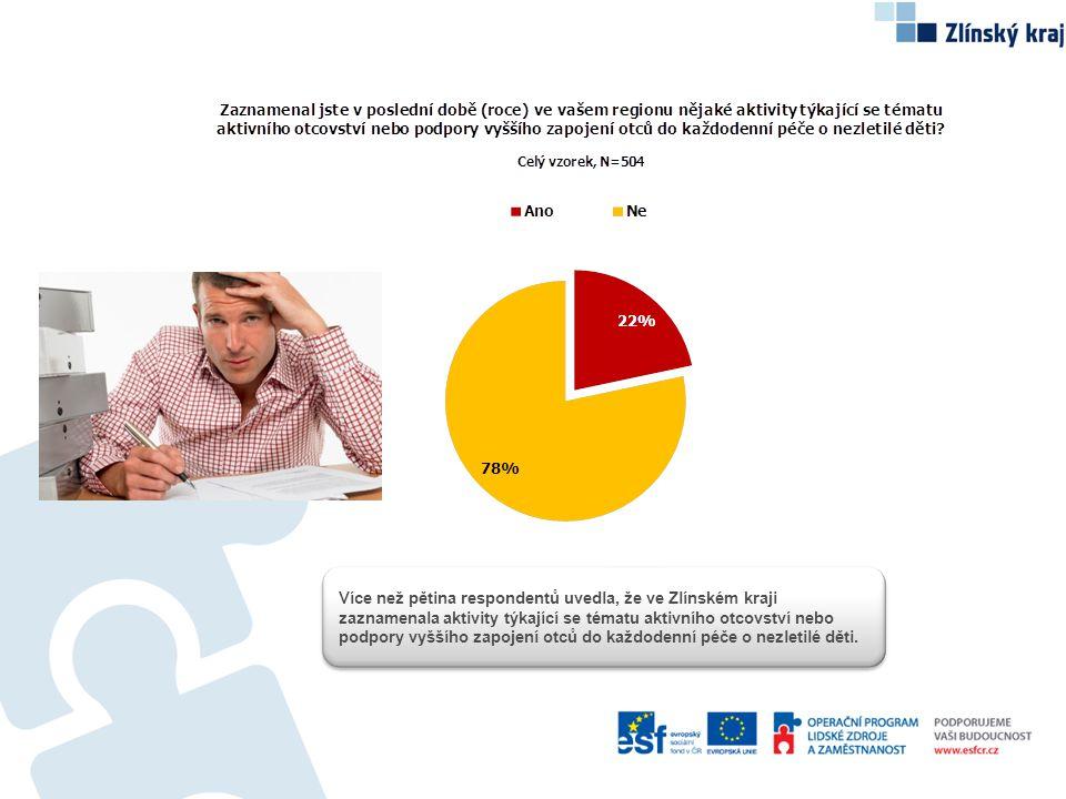 Více než pětina respondentů uvedla, že ve Zlínském kraji zaznamenala aktivity týkající se tématu aktivního otcovství nebo podpory vyššího zapojení otců do každodenní péče o nezletilé děti.