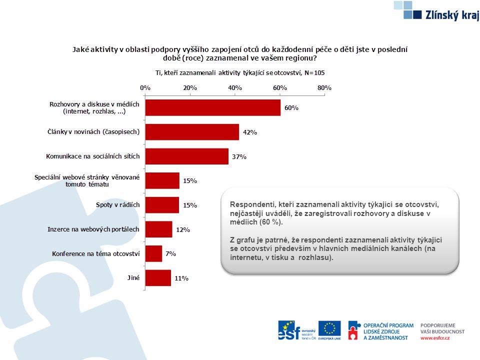 Respondenti, kteří zaznamenali aktivity týkající se otcovství, nejčastěji uváděli, že zaregistrovali rozhovory a diskuse v médiích (60 %).