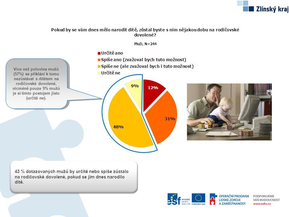 Více než polovina mužů (57%) se přiklání k tomu nezůstávat s dítětem na rodičovské dovolené, nicméně pouze 9% mužů je si tímto postojem jisto (určitě ne).