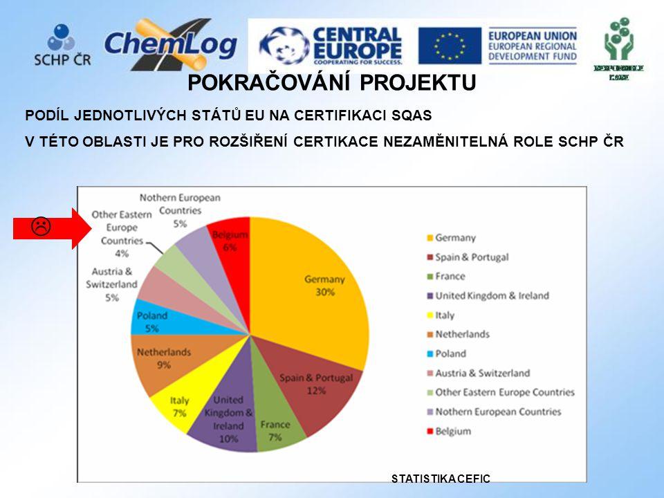  POKRAČOVÁNÍ PROJEKTU PODÍL JEDNOTLIVÝCH STÁTŮ EU NA CERTIFIKACI SQAS