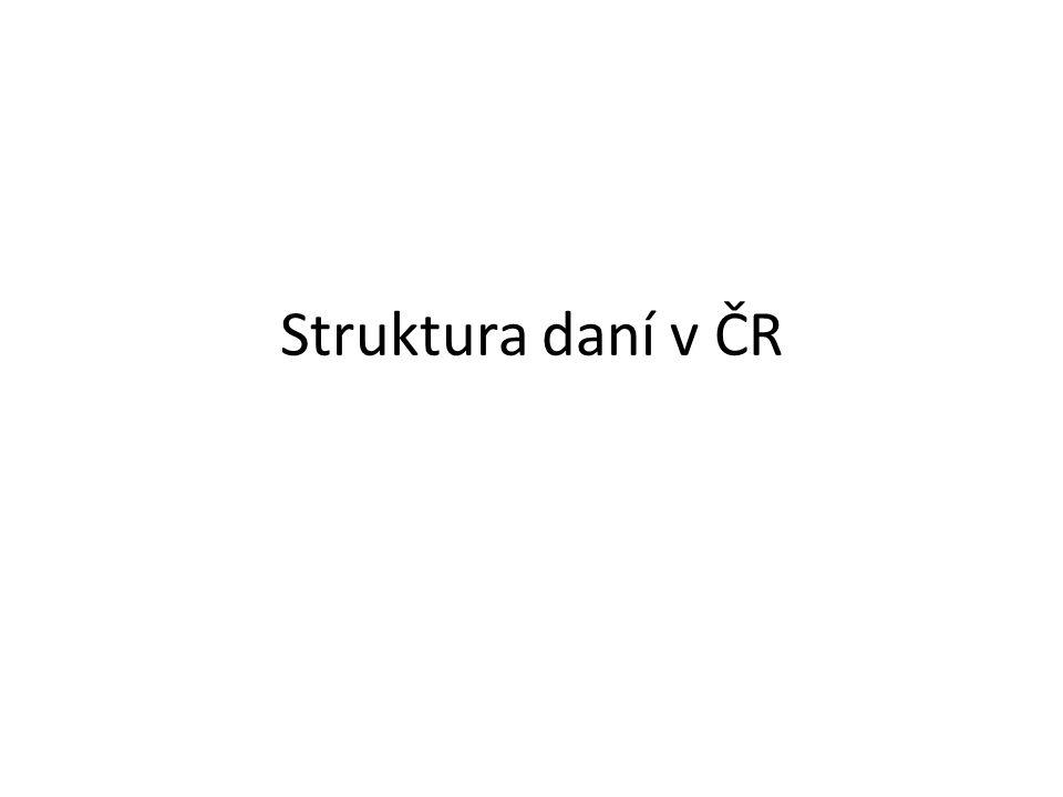 Struktura daní v ČR