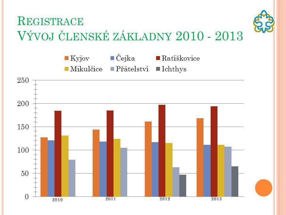 Registrace Vývoj členské základny 2010 - 2013