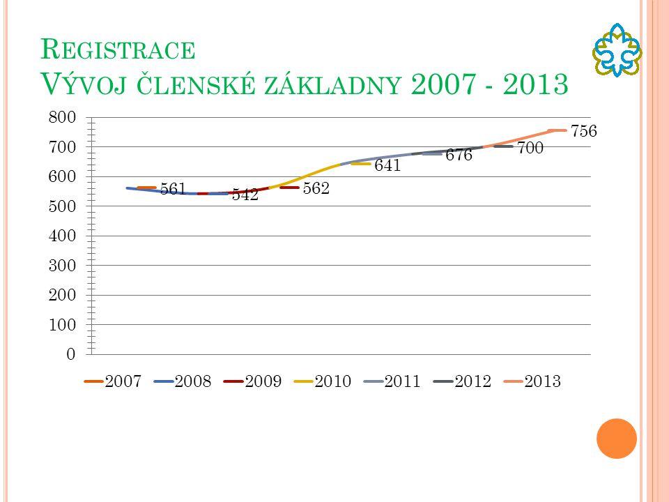 Registrace Vývoj členské základny 2007 - 2013