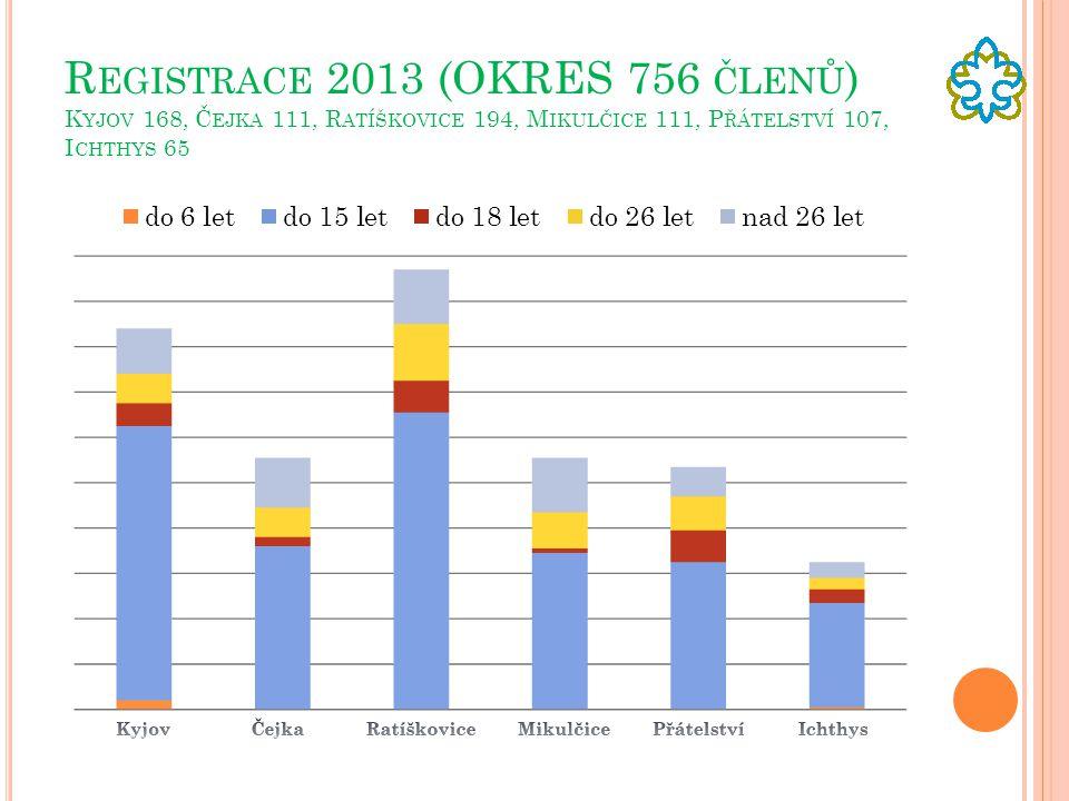 Registrace 2013 (OKRES 756 členů) Kyjov 168, Čejka 111, Ratíškovice 194, Mikulčice 111, Přátelství 107, Ichthys 65
