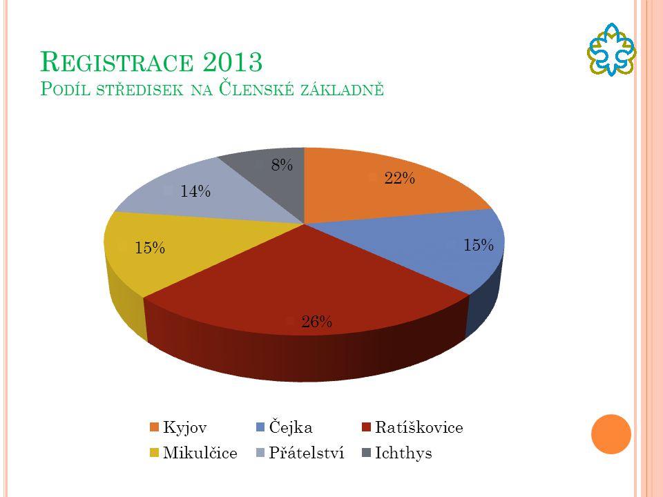 Registrace 2013 Podíl středisek na Členské základně