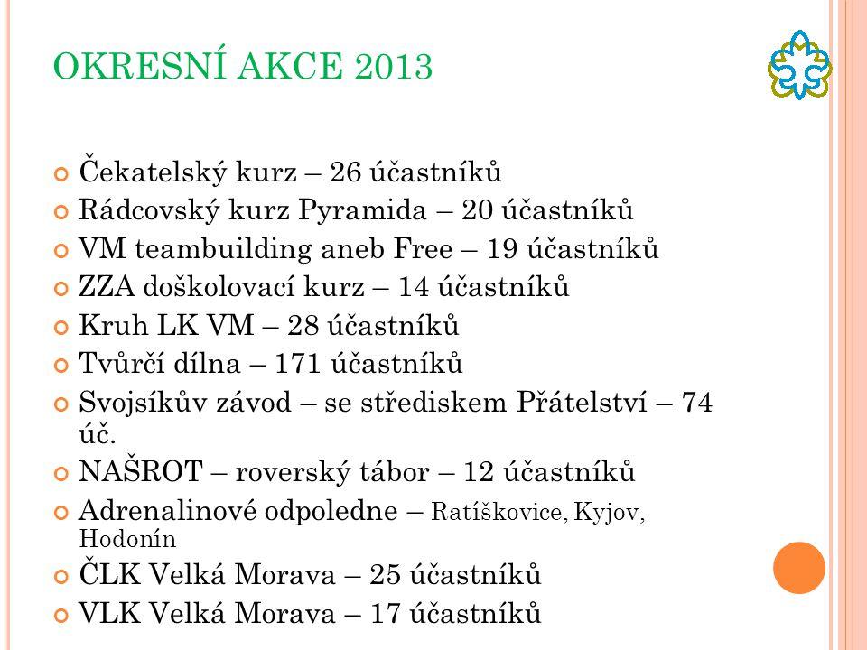 OKRESNÍ AKCE 2013 Čekatelský kurz – 26 účastníků