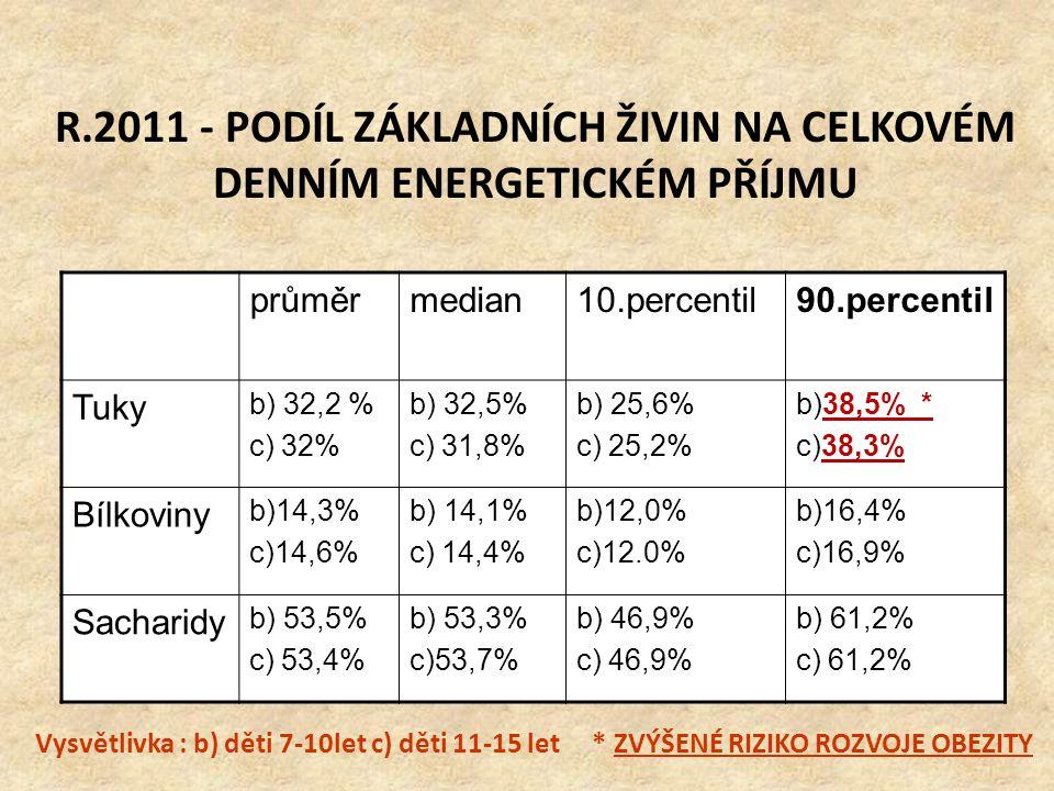 R.2011 - PODÍL ZÁKLADNÍCH ŽIVIN NA CELKOVÉM DENNÍM ENERGETICKÉM PŘÍJMU