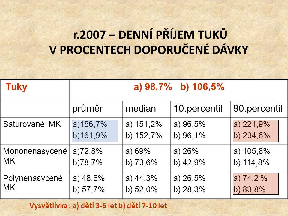 r.2007 – DENNÍ PŘÍJEM TUKŮ V PROCENTECH DOPORUČENÉ DÁVKY