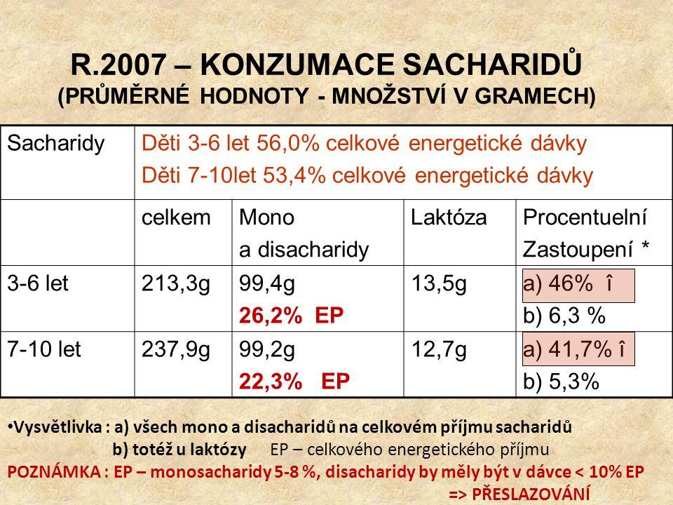 R.2007 – KONZUMACE SACHARIDŮ (PRŮMĚRNÉ HODNOTY - MNOŽSTVÍ V GRAMECH)