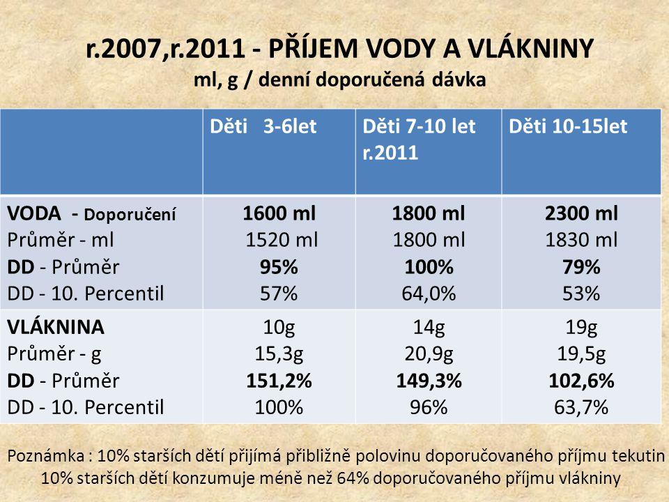 r.2007,r.2011 - PŘÍJEM VODY A VLÁKNINY ml, g / denní doporučená dávka