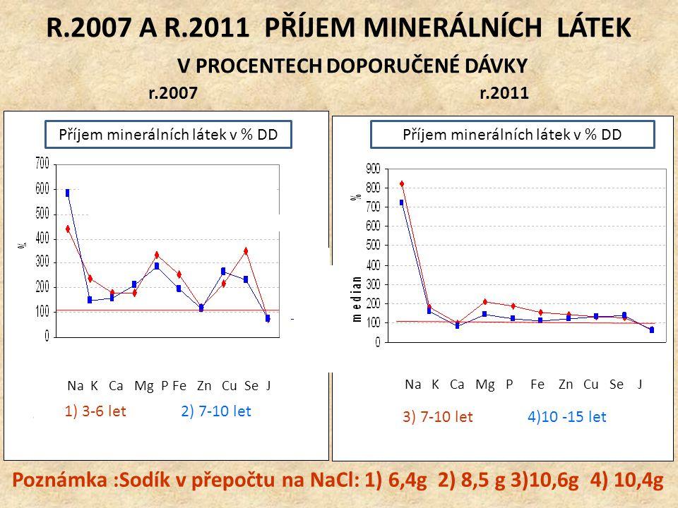 R.2007 A R.2011 PŘÍJEM MINERÁLNÍCH LÁTEK V PROCENTECH DOPORUČENÉ DÁVKY