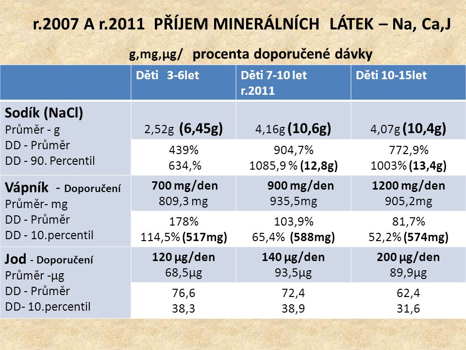 r.2007 A r.2011 PŘÍJEM MINERÁLNÍCH LÁTEK – Na, Ca,J g,mg,μg/ procenta doporučené dávky