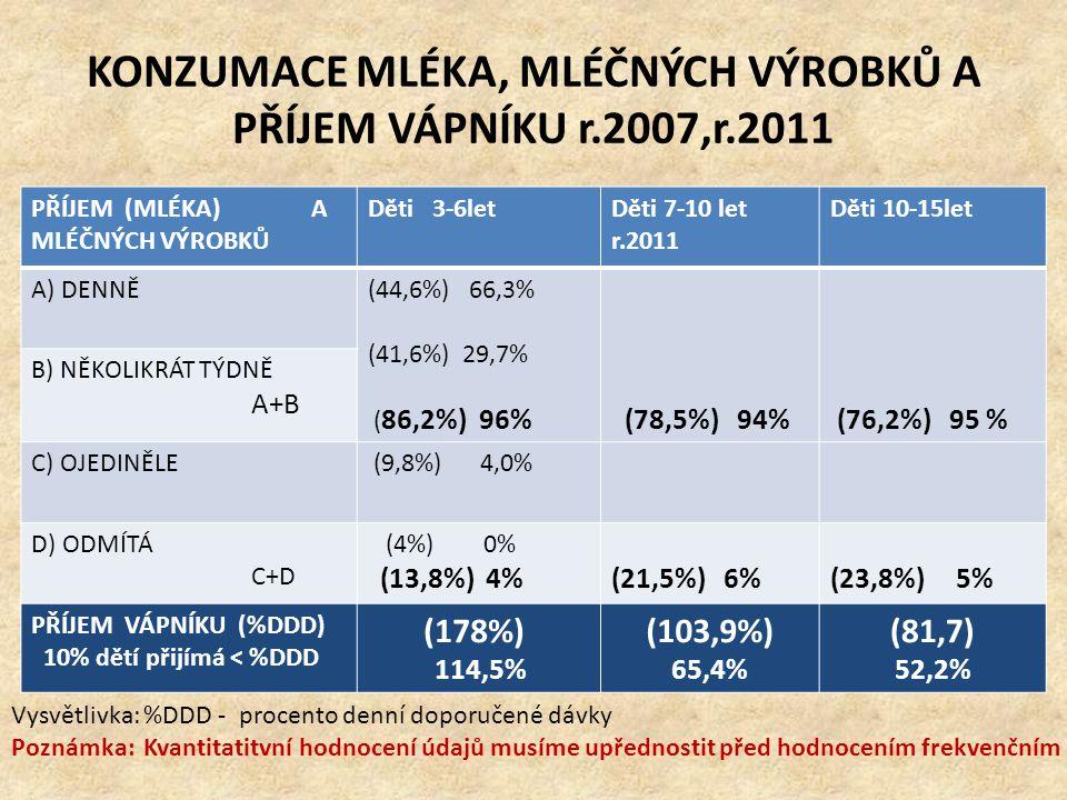 KONZUMACE MLÉKA, MLÉČNÝCH VÝROBKŮ A PŘÍJEM VÁPNÍKU r.2007,r.2011