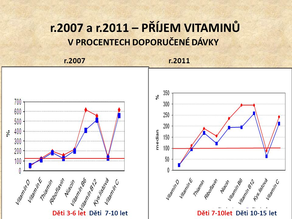 r.2007 a r.2011 – PŘÍJEM VITAMINŮ V PROCENTECH DOPORUČENÉ DÁVKY