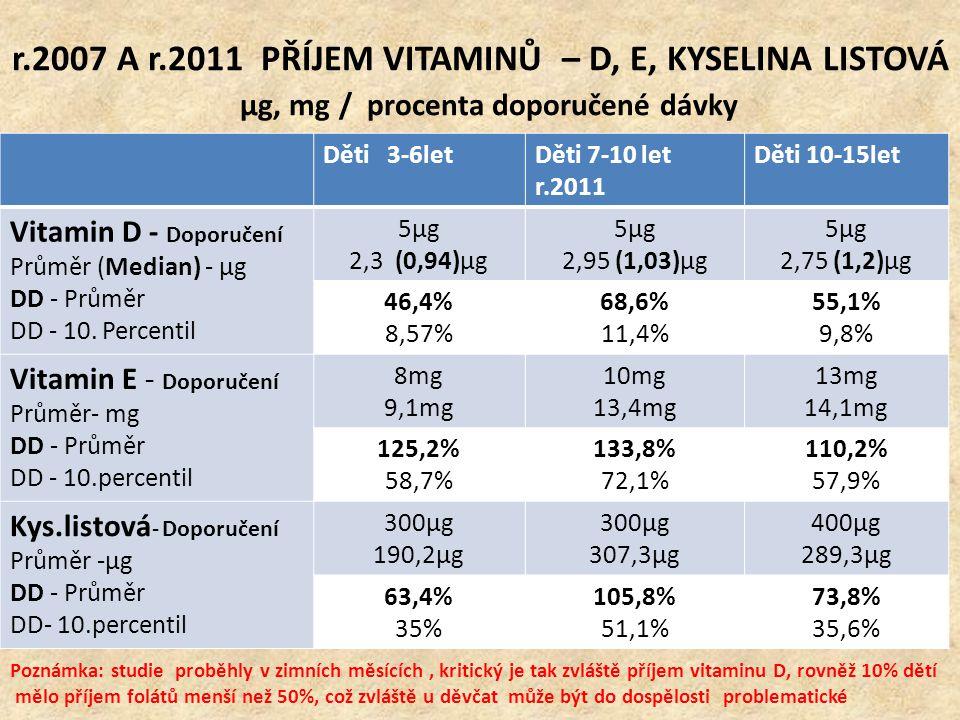 r.2007 A r.2011 PŘÍJEM VITAMINŮ – D, E, KYSELINA LISTOVÁ μg, mg / procenta doporučené dávky