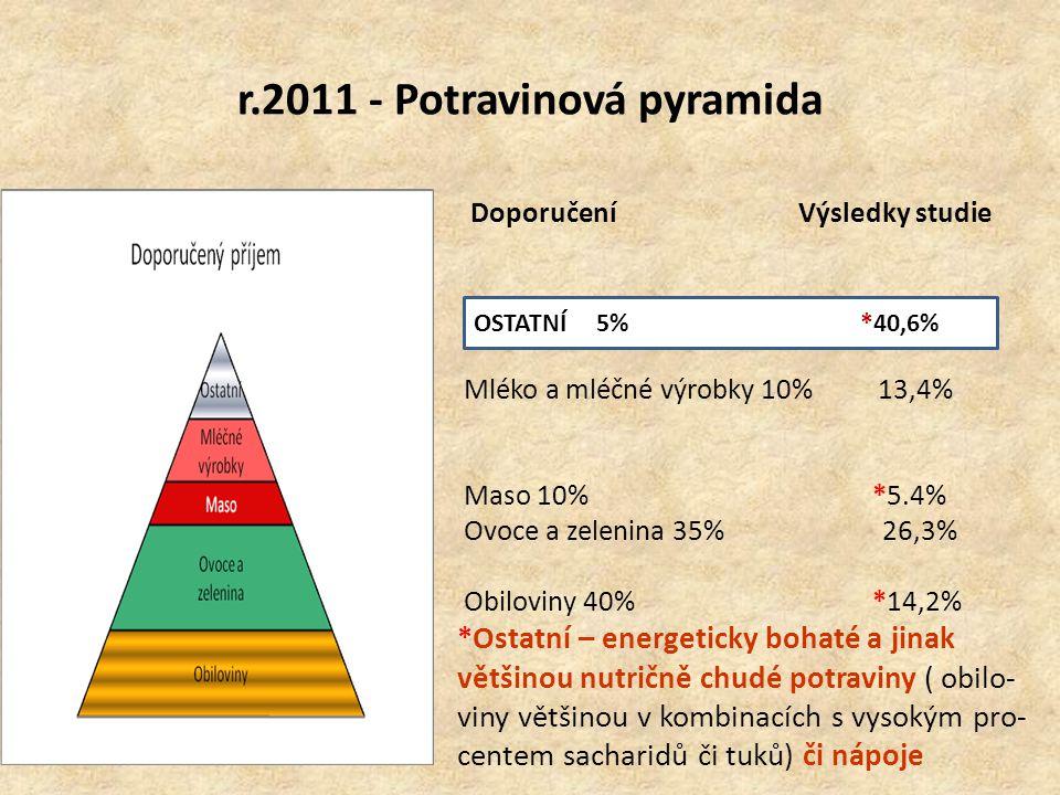 r.2011 - Potravinová pyramida