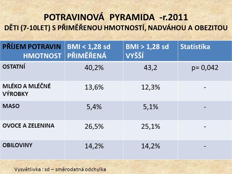 POTRAVINOVÁ PYRAMIDA -r