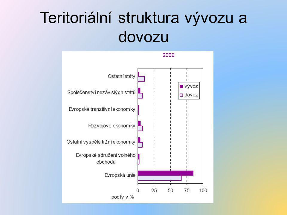 Teritoriální struktura vývozu a dovozu