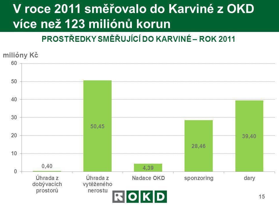 V roce 2011 směřovalo do Karviné z OKD více než 123 miliónů korun