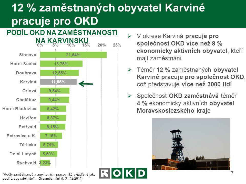 12 % zaměstnaných obyvatel Karviné pracuje pro OKD